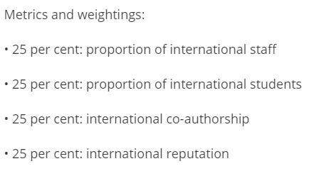 2021年全球最具国际化大学排名出炉~UQ世界第27位